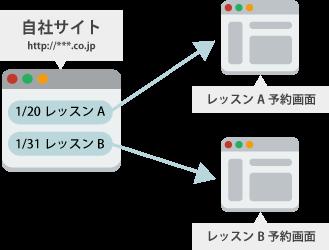 【URL作成機能】イメージ