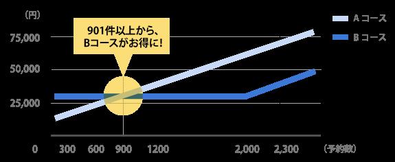 Liteプランコース比較イメージ