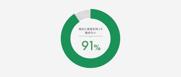 利用者の9割以上が「自信を持って他社に薦めたい!」と評価