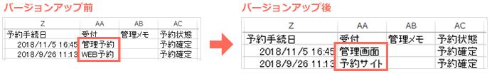 受付の種別が「管理画面」と「予約サイト」になります(※画像はイメージです。アカウントにより列番号は異なります)